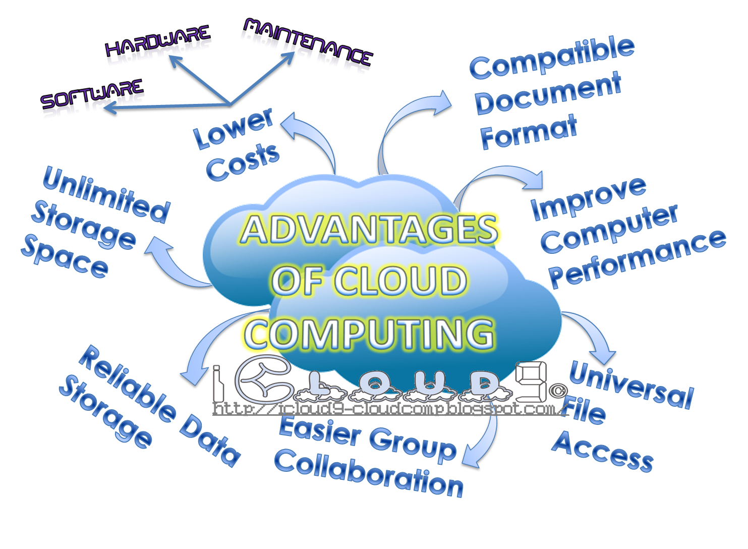 Icloud9 What's Good About Cloud Computing??. Software Proposal Sample Roofing Dallas Texas. Business Plan Template Sample. Landscape Design Websites Lower Student Loans. Accidents In Construction Arrow Self Storage. Creating Forms In Adobe Acrobat. Start A Business Without Money. Best College Online Programs. Cheap Mortgage Insurance Cost Of Home Windows