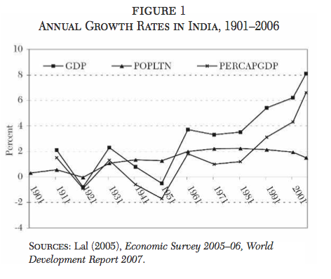 impact of capital market on indian economy essay After independence, india chartered a path of economic development based on mixed economy, building a new industrial structure around the public sector and a closely monitored, regulated and controlled system where government played the role of licenser in the process of building industry.