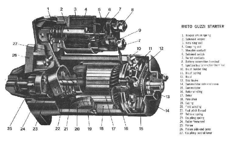 ... motor starter berputar yang dapat membuat motor starter menjadi rusak