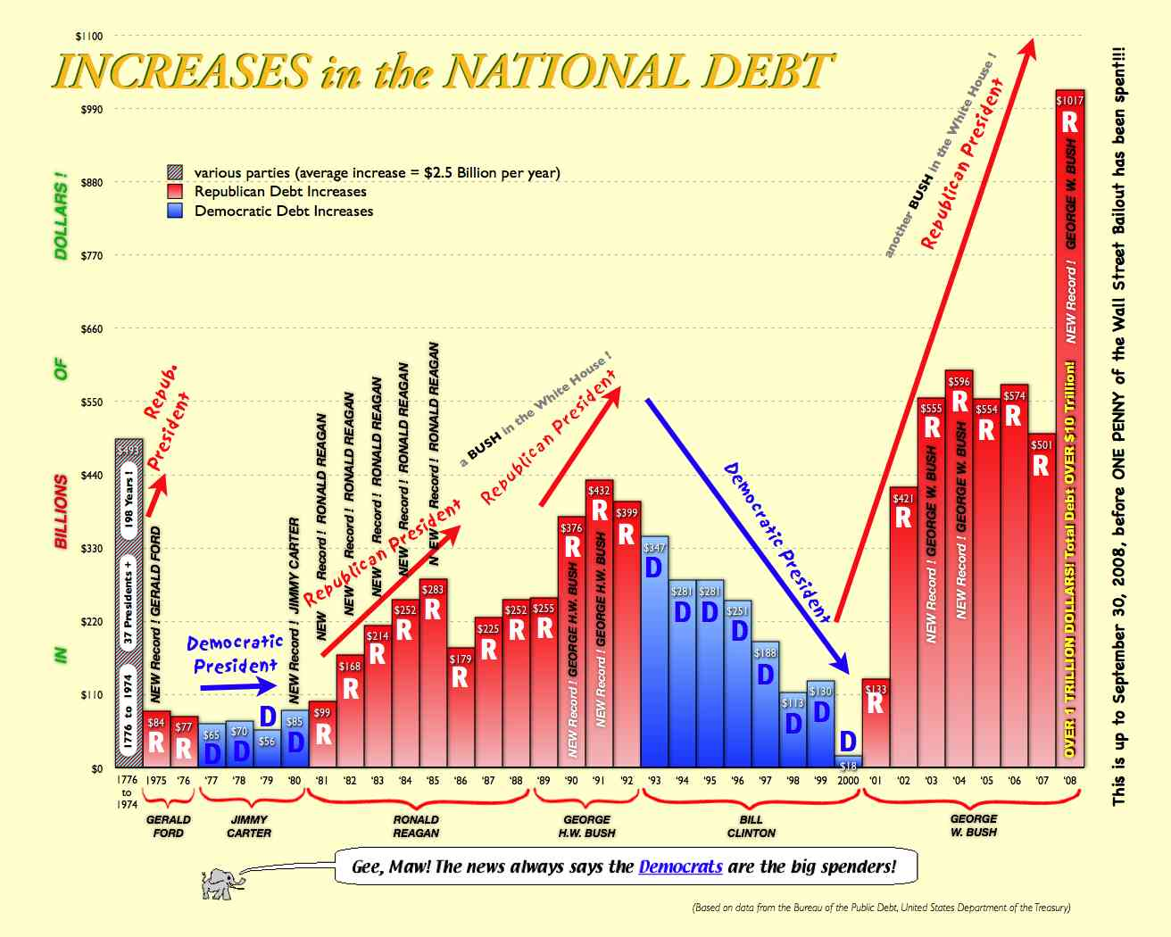 an analysis of the us national debt By this measure, the us has the 2nd highest national debt usa is #7 in debt to gdp, but #2 in debt to revenue in absolute terms, the united states is the most indebted country in the world, accounting for 29% of the world's $60 trillion of sovereign debt .