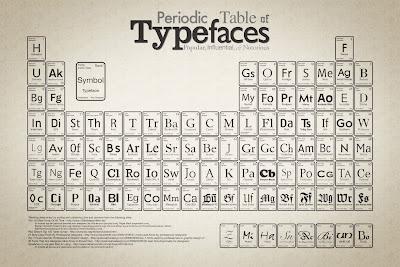 Visualmente tabla peridica de elementos tipogrficos tabla peridica de elementos tipogrficos urtaz Choice Image