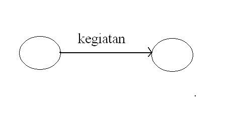 Ini rumah kita secara umum cpm dan pert mempunyai tujuan yang sama dimana analisis yang digunakan adalah sangat mirip yaitu dengan menggunakan diagram anak panah atau ccuart Image collections