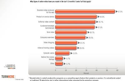 Reklamę wideo w internecie wykorzystuje 84% marketerów