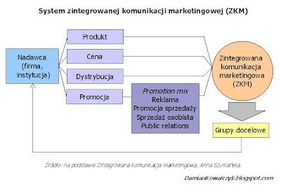 System zintegrowanej komunikacji marketingowej (ZKM).