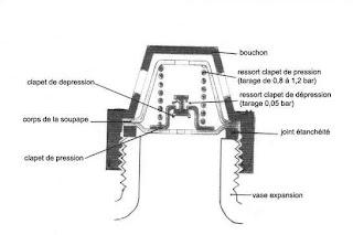 mecanique radiateur. Black Bedroom Furniture Sets. Home Design Ideas