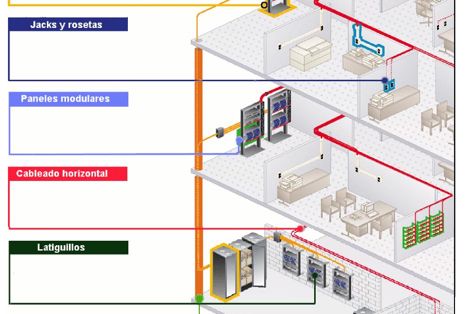 Introducci U00d3n Al Cableado Estructurado