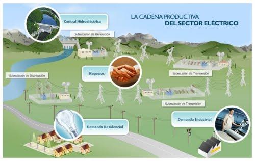 Distribucion de un Sistema Electrico De Potncia
