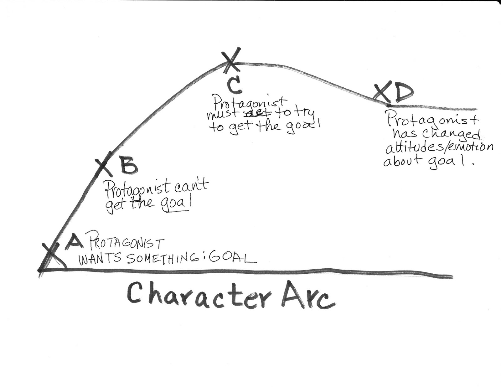 How to Write Character Arcs