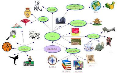 Modelo de um mapa mental com o tema Olimpíadas