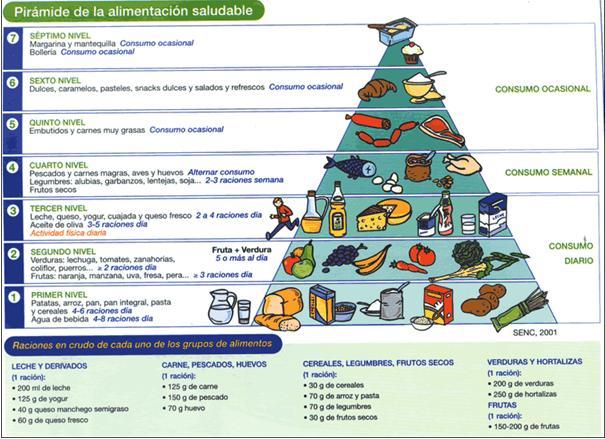 Pir mide de la alimentaci n saludable desde mi atalaya - Piramide de la alimentacion saludable ...