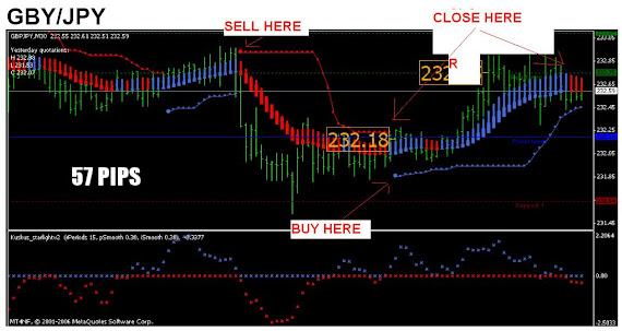 BUY FOREX SELL FOREX