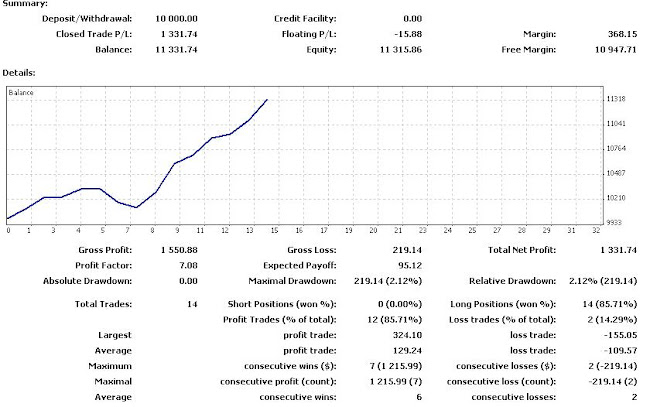 2010 FOREX STRATEGY POWERFULL