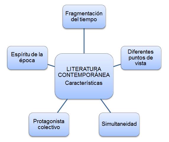epocas de la literatura latina - photo#50