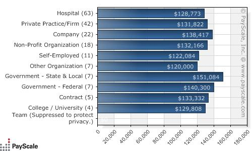 [Median-Salary-by-Employer-Type---Job-Family-or-General-Practitioner-United-States_USD_20090423032634-v1.0]