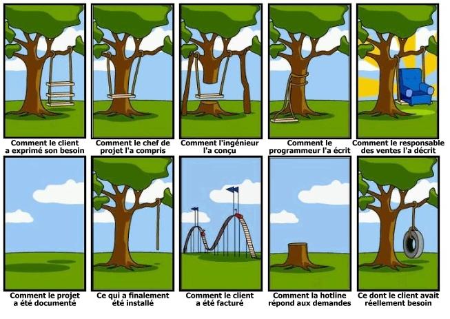 management de projet informatique pdf