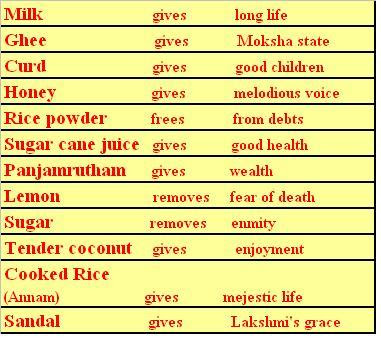 Lordshivaa, Pradhosam,Meaning of pradhosam,Story of Pradhosam