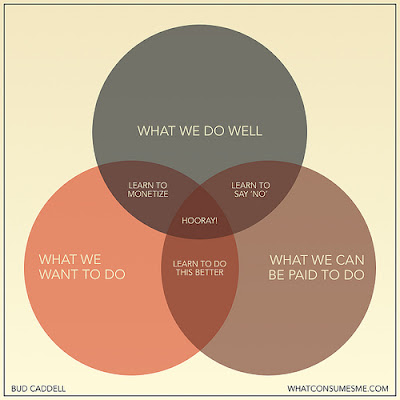Understand Blue The Venn Diagram And Other Things I Never Thought I