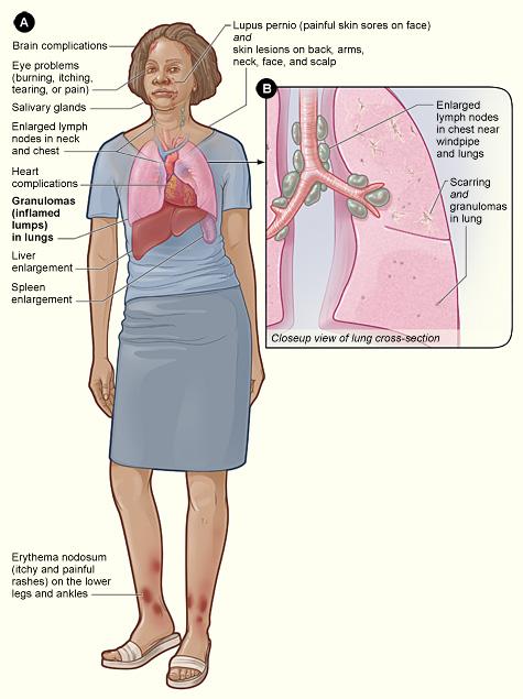 diagnose  your symptoms