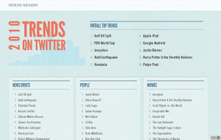 twitter trending topics 2010 most popular