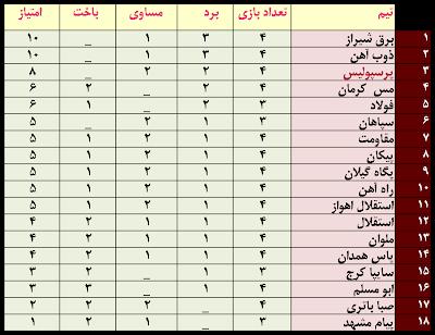 جدول لیگ برتر غنا