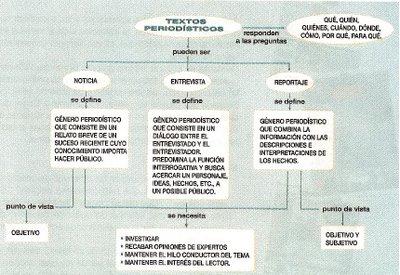 Yahairadelosreyes leoye for Estructura del periodico mural wikipedia