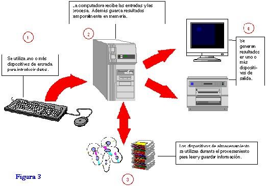 tecnicas de procesamiento: