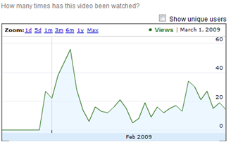 [Views+per+day+on+YouTube.png]