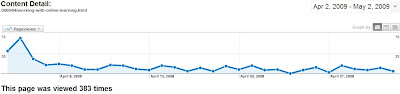 Google Analytics Popularity Graph