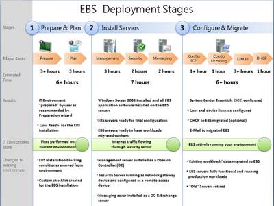 Business plan process server