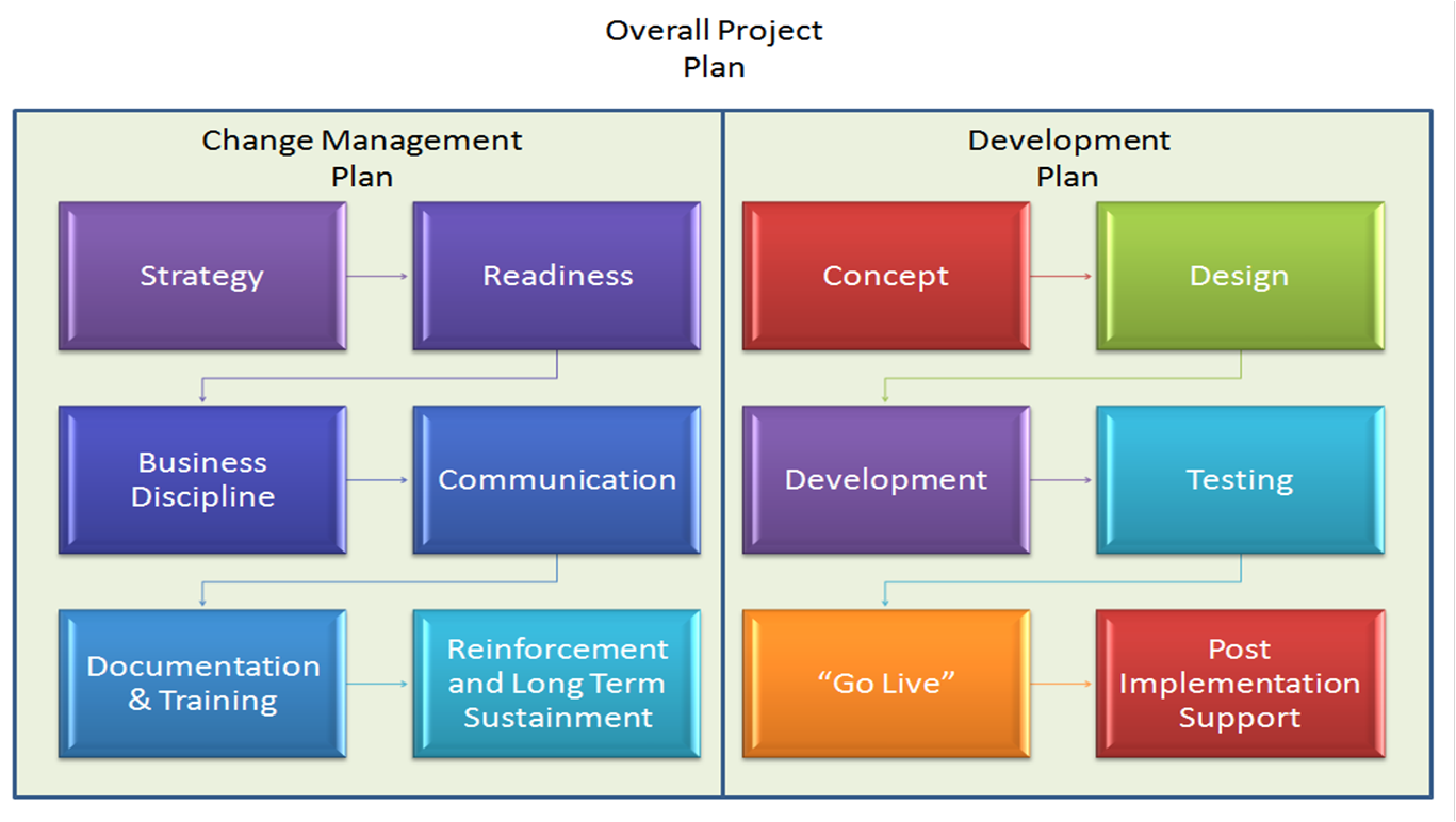 managements role in the change process