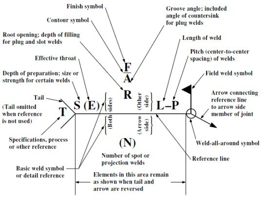 Mechanical Subjects Welding Symbols Explained For Drawing