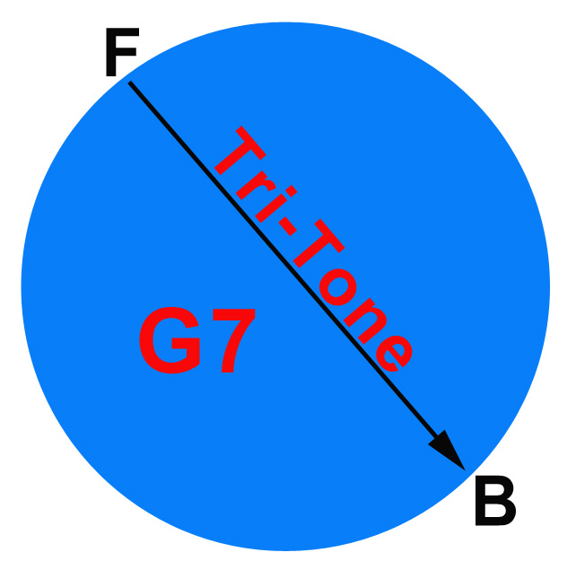 guitar chord chart g. guitar tabs chords chart.