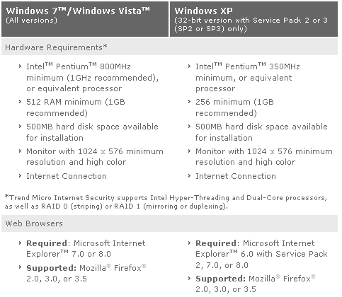 System Requirements of Trend Micro Internet Security 2010