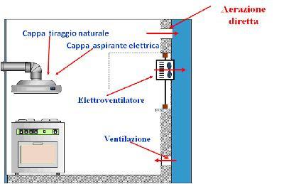 Fatti e parole giugno dicembre 2009 l uso domestico del - Foro nel muro della cucina per normativa gas ...