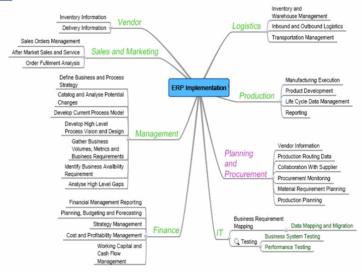 effective technology acceptance in erp implementation Factors leading to successful erp implementation: an integrated framework understanding of erp gyampah (2004) mentions that effective communication will lead the acceptance of the technology.