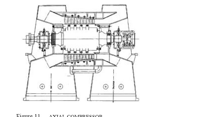Axial Flow Heat Exchanger : Axial flow compressors operation capacity range basics