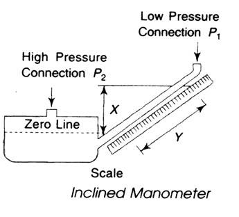 draw the inclined manometer diagram