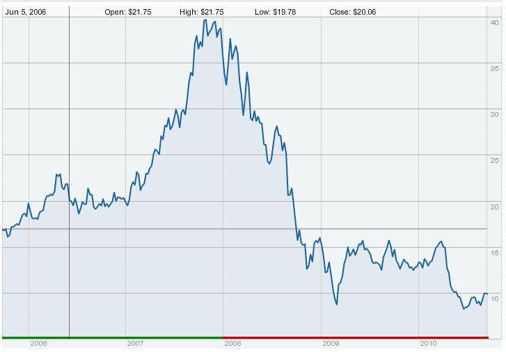 Forex S-pankki - Valuutan vaihto: Forex vai esim