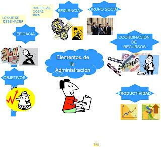 Administracion y mas mapa mental sobre elementos de la for Que es una oficina publica