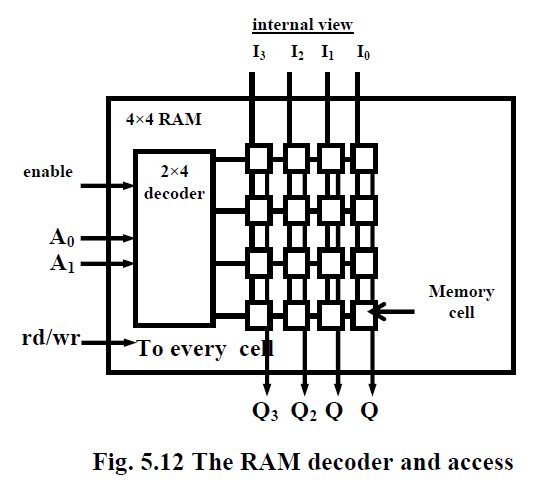 embedded projects  u0026 embedded ideas  flash memory and ram   u201crandom