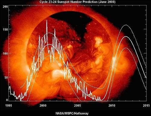 datação - Os métodos de datação radiométrica não são confiáveis Sun
