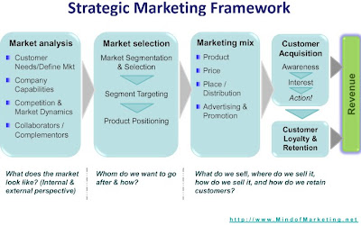 Mind of Marketing's Strategic marketing framework