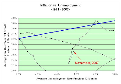 unemployment vs inflation Results are that, first, the inflation/unemployment relationship  phillips curve is  relatively more unstable in germany, compared to the us.