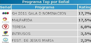 rating Gran Hermano