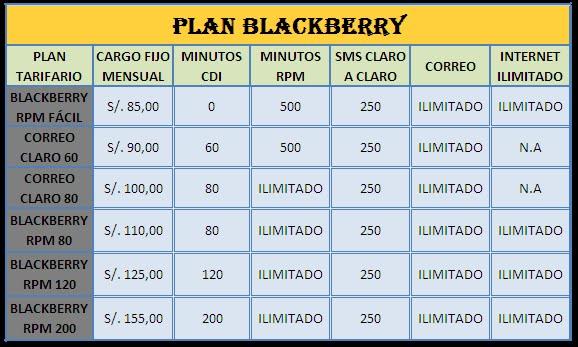 Blackberry business plan