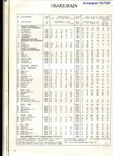 Listoja ja tilastoja 1987