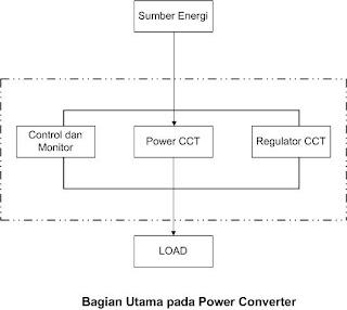 Praktek kerja industri infratel sbt fungsi rectifier ccuart Image collections