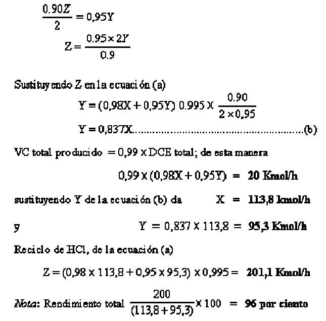 Avibert: Reciclos de Proceso por MSc. Luis Moncada Albitres