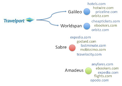 mobissimo vs orbitz So do you prefer kayak's data-heavy ui or mobissimo's web such as orbitz here are a couple of the products featured in today's 10 sites for cheap flights.