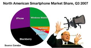 North American Market Shares snapshot